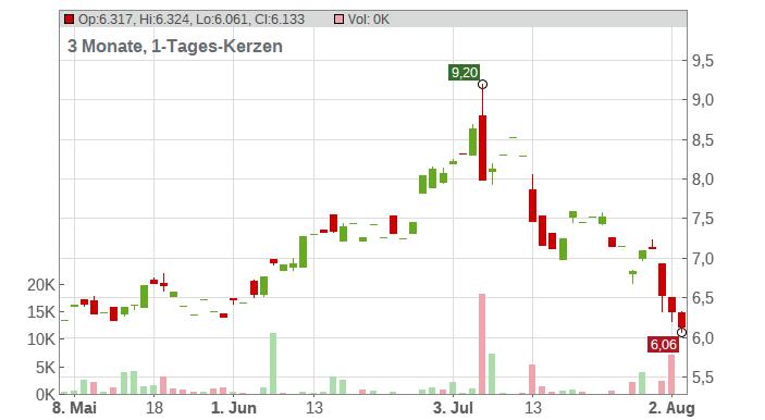 JetBlue Airways Corp Chart
