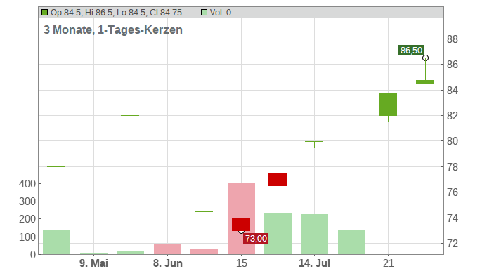RPM International Inc. Chart