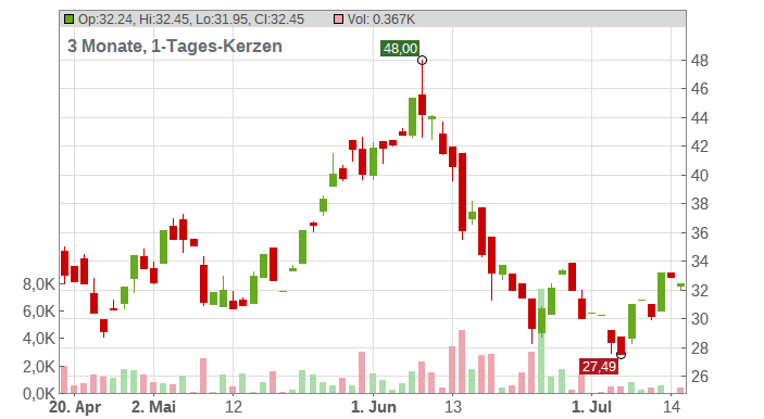 ANTERO RESOURCES Corp Chart