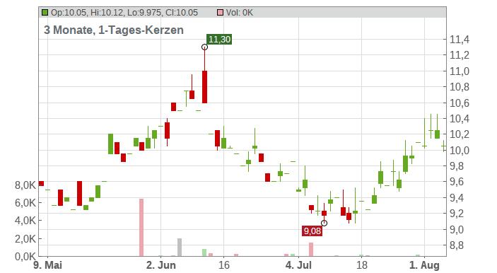 Ironwood Pharmaceuticals Inc. Chart