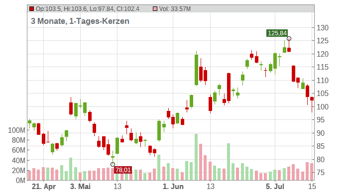 Alibaba Group Holding Ltd. (ADRs) Chart