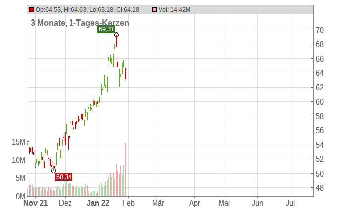 BHP Group Plc Chart