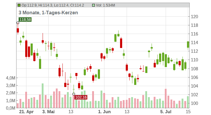 Novo-Nordisk AS (ADRs) Chart