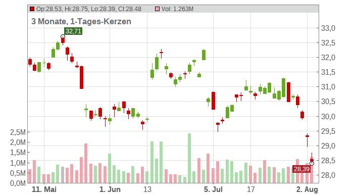 Smith & Nephew plc Chart