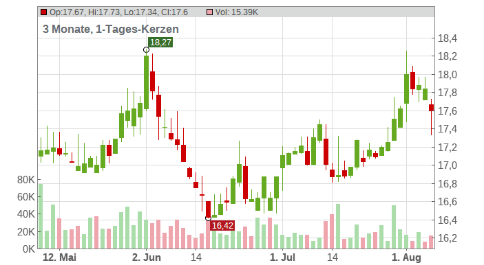 Western Asset Investment Grade Defined Opportunity Trust Inc Chart