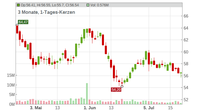 Alliant Energy Corp. Chart