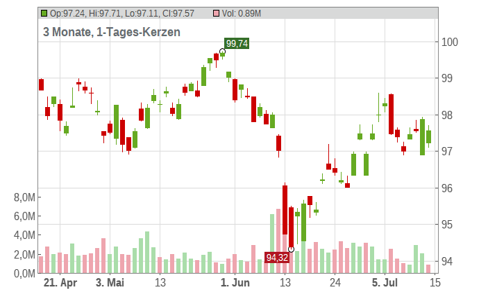 iShares MBS ETF Chart