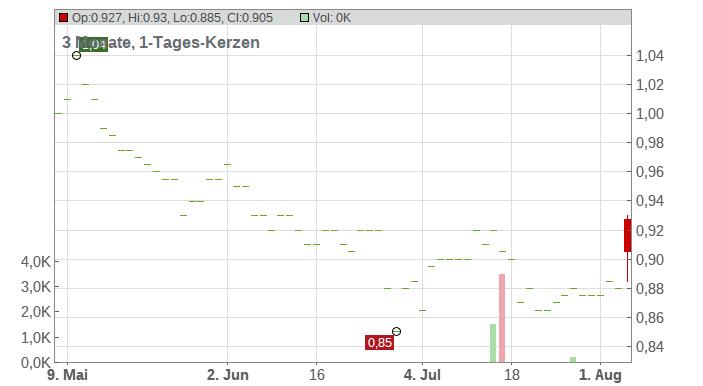Griffin Mining Ltd. Chart