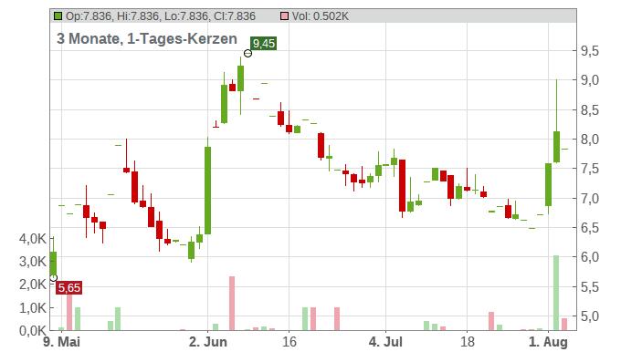 eHealth Chart