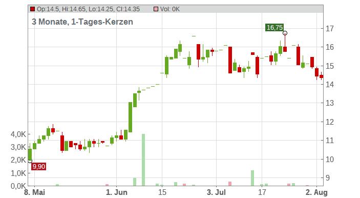 Grupo Financiero Galicia S.A. Reg. Shs B (Sp. ADRs) 10/AP 1 Chart