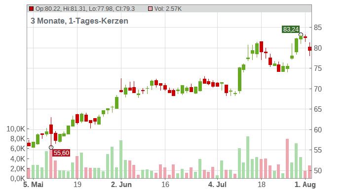 Trade Desk (The) Chart