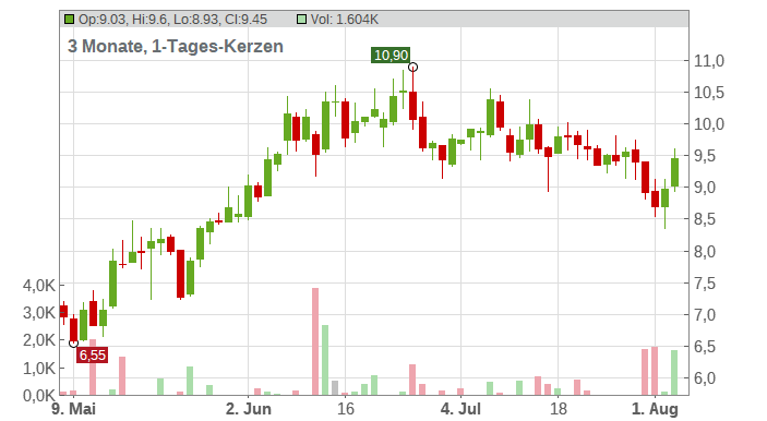Vipshop Holdings Limited Chart
