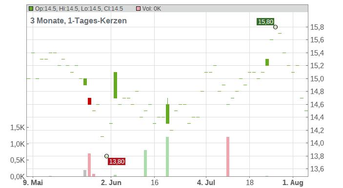 Compania Cervecerias Unidas SA Chart