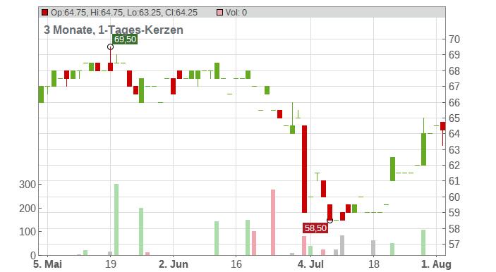 AstraZeneca PLC Chart