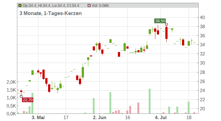 Autohome Inc. (ADRs) Chart