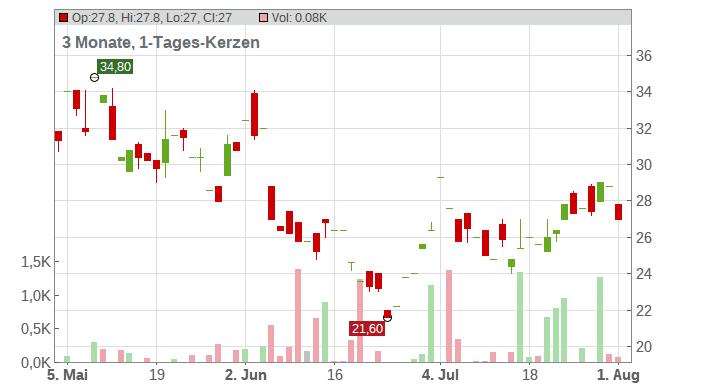 Zai Lab Limited Chart