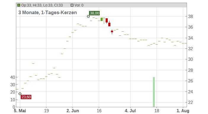 Taro Pharmaceutical Industries Ltd Chart