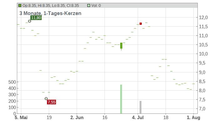 VOXX International Corp Chart