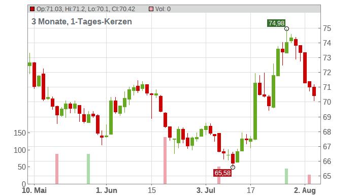 DKSH Holdings Ltd. Chart