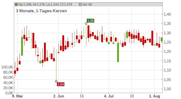 AUDAX RENOVABLES EO 0,10 Chart