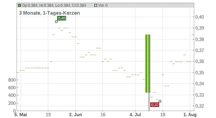 Iofina Plc Chart