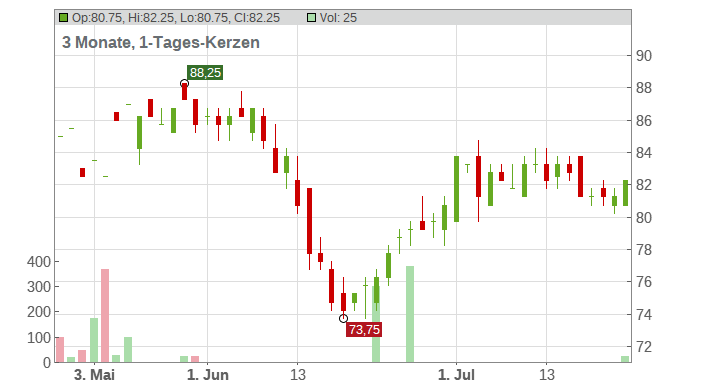 Eversource Energy Corp. Chart
