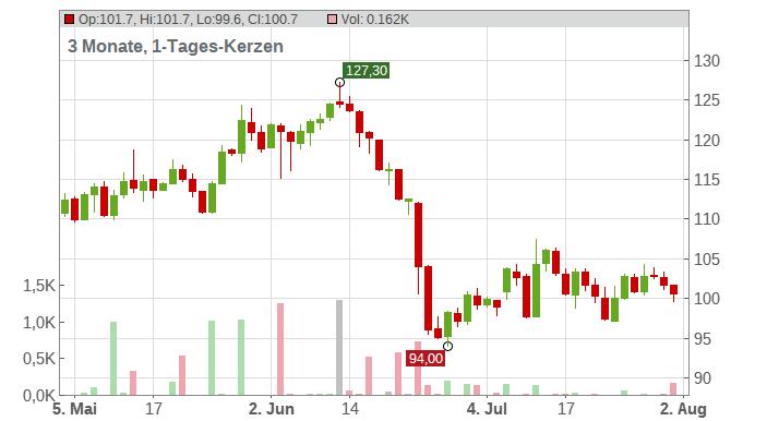 u-blox Holding AG Chart