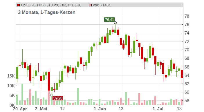 Continental AG Chart