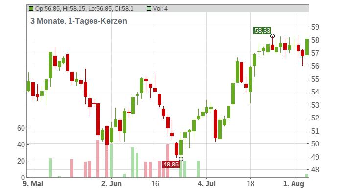 Aker ASA Chart