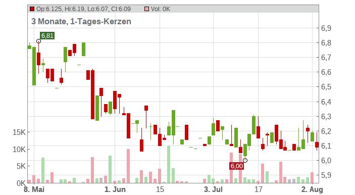 Facc AG Chart