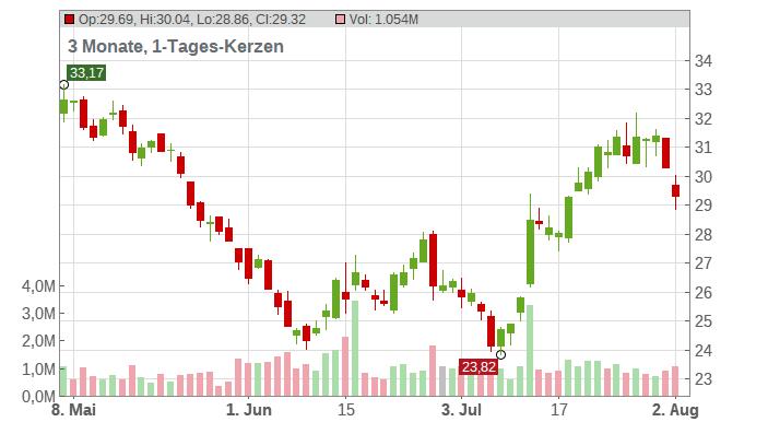 Zalando SE Chart