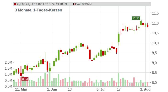 Adecoagro SA Chart