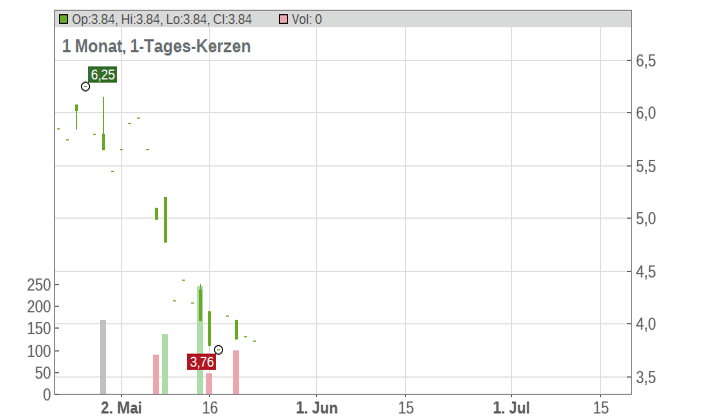Nam Tai Property Inc. Chart