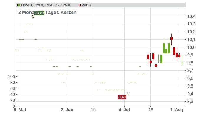 Autobacs Seven Co., Ltd. Chart