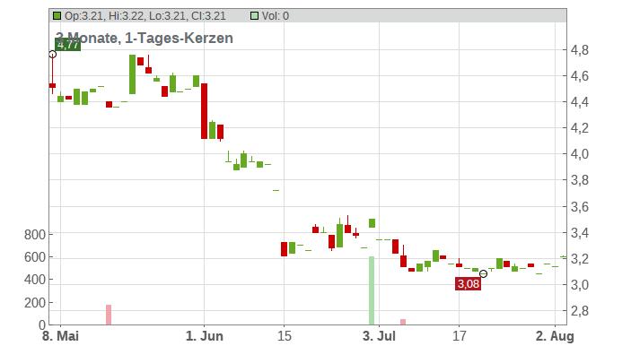 Intevac Inc. Chart