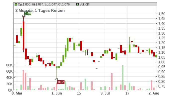 Veru Inc. Chart