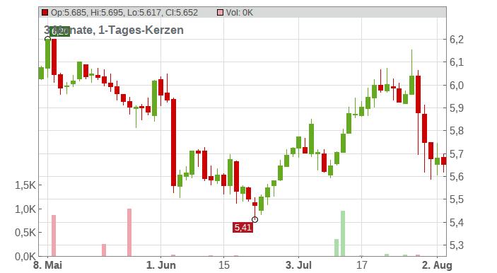 Bollore Investissement Chart