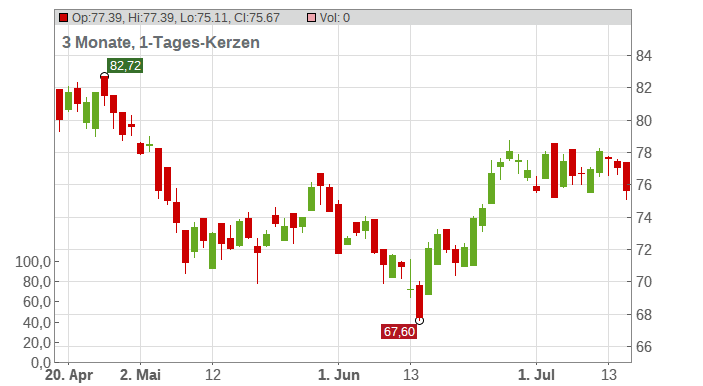 London Stock Exchange Ltd. Chart