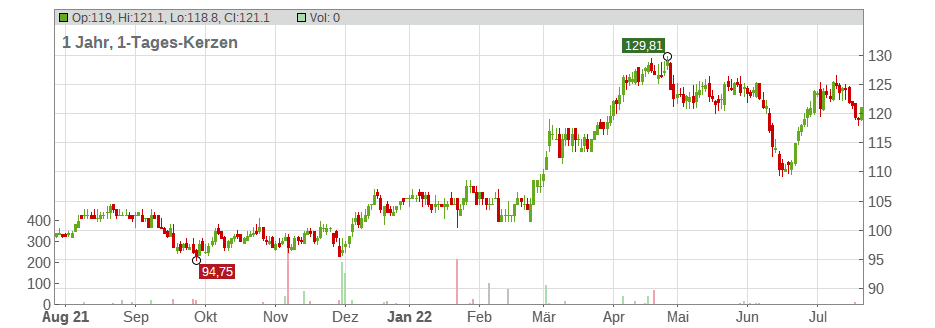 DTE Energy Company Chart
