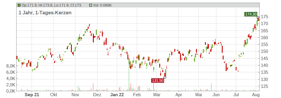 Analog Devices Inc. Chart