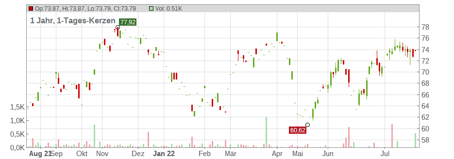 NextEra Energy Partners LP Chart