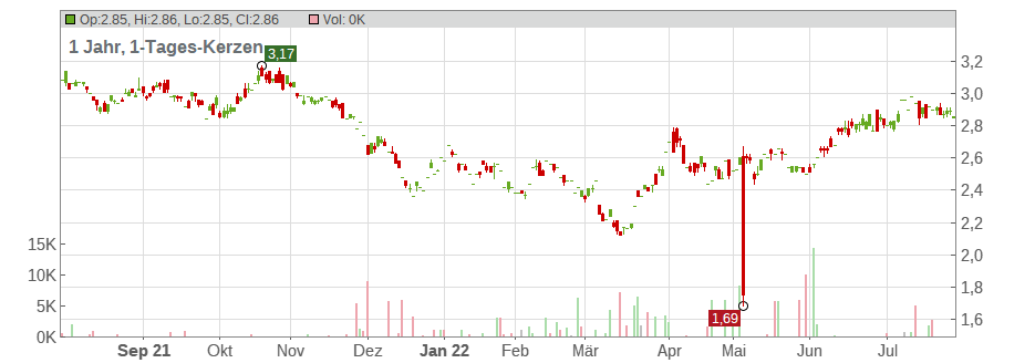 Dairy Farm International Holdings Ltd. Chart