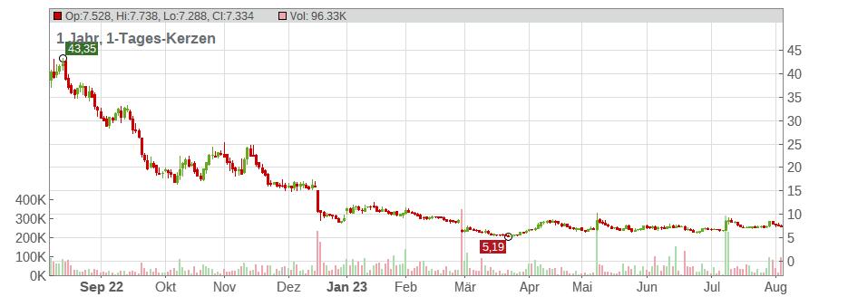 Novavax Aktienkurs