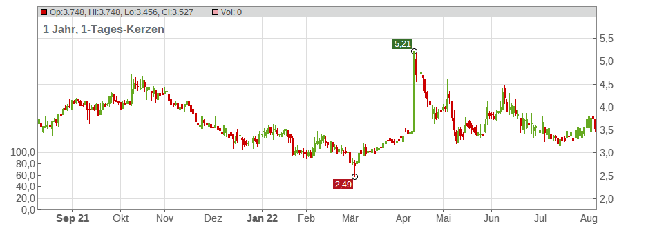AWILCO DRILLING LS -,01 Chart