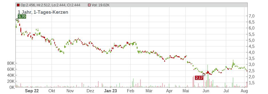 Vulcan Energy Aktie