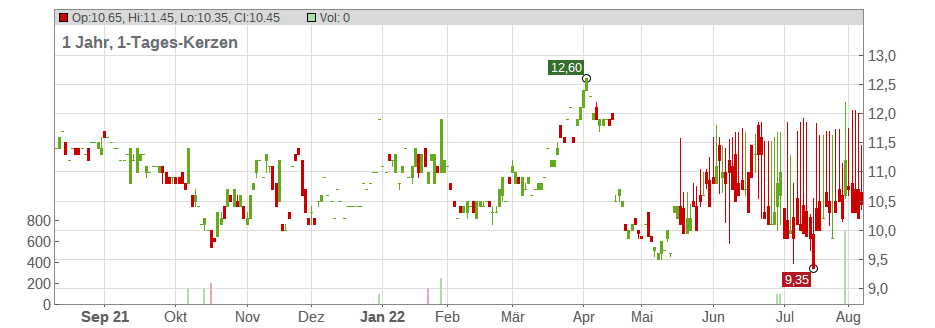 Embotelladora Andina S.A. (ADRs) Chart