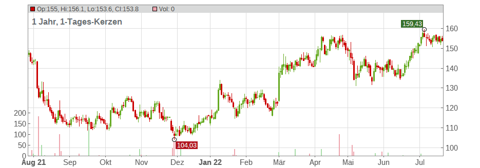 Jazz Pharmaceuticals plc Chart