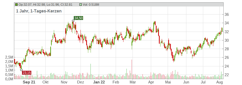 Supernus Pharmaceuticals Chart
