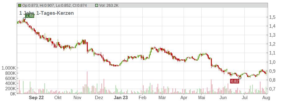 Vodafone Group Aktie