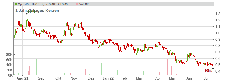 Greenlane Renewables Inc. Chart